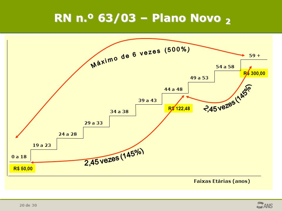 RN n.º 63/03 – Plano Novo 2 2,45 vezes (145%) 2,45 vezes (145%)