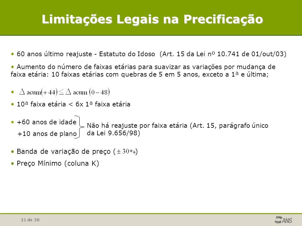 Limitações Legais na Precificação