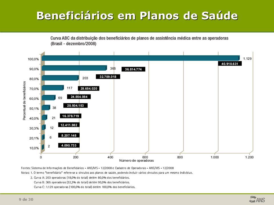 Beneficiários em Planos de Saúde