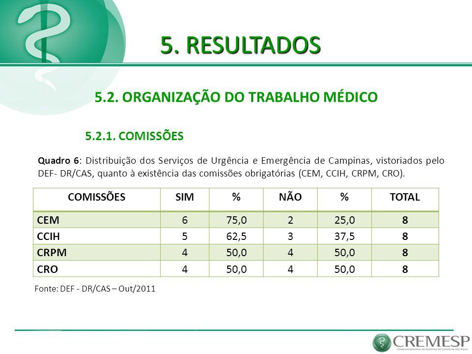 5. RESULTADOS 5.2. ORGANIZAÇÃO DO TRABALHO MÉDICO 5.2.1. COMISSÕES