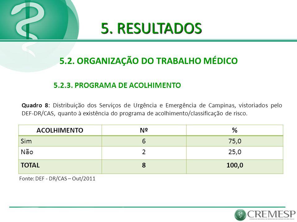 5. RESULTADOS 5.2. ORGANIZAÇÃO DO TRABALHO MÉDICO