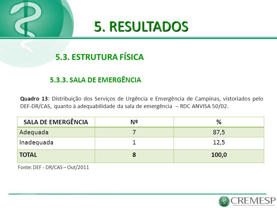 5. RESULTADOS 5.3. ESTRUTURA FÍSICA 5.3.3. SALA DE EMERGÊNCIA