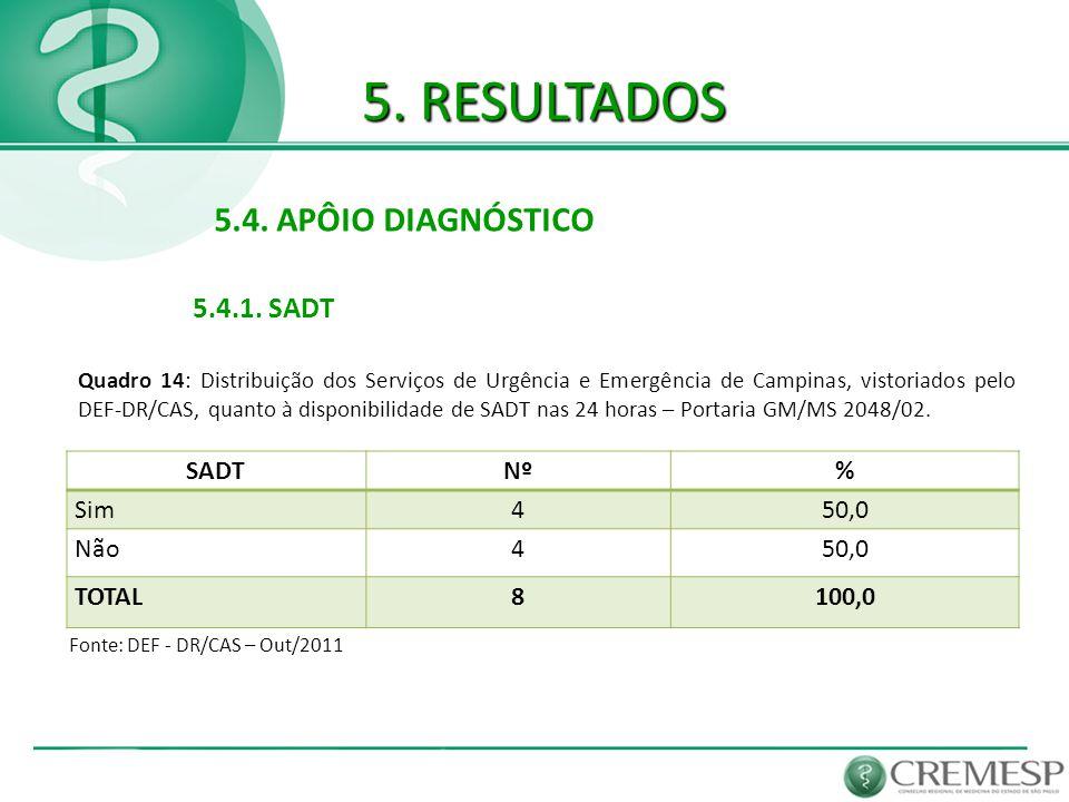 5. RESULTADOS 5.4. APÔIO DIAGNÓSTICO 5.4.1. SADT SADT Nº % Sim 4 50,0