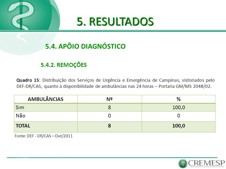 5. RESULTADOS 5.4. APÔIO DIAGNÓSTICO 5.4.2. REMOÇÕES AMBULÂNCIAS Nº %