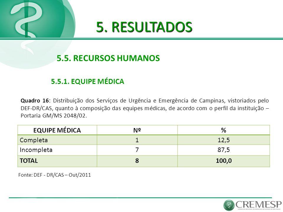 5. RESULTADOS 5.5. RECURSOS HUMANOS 5.5.1. EQUIPE MÉDICA EQUIPE MÉDICA