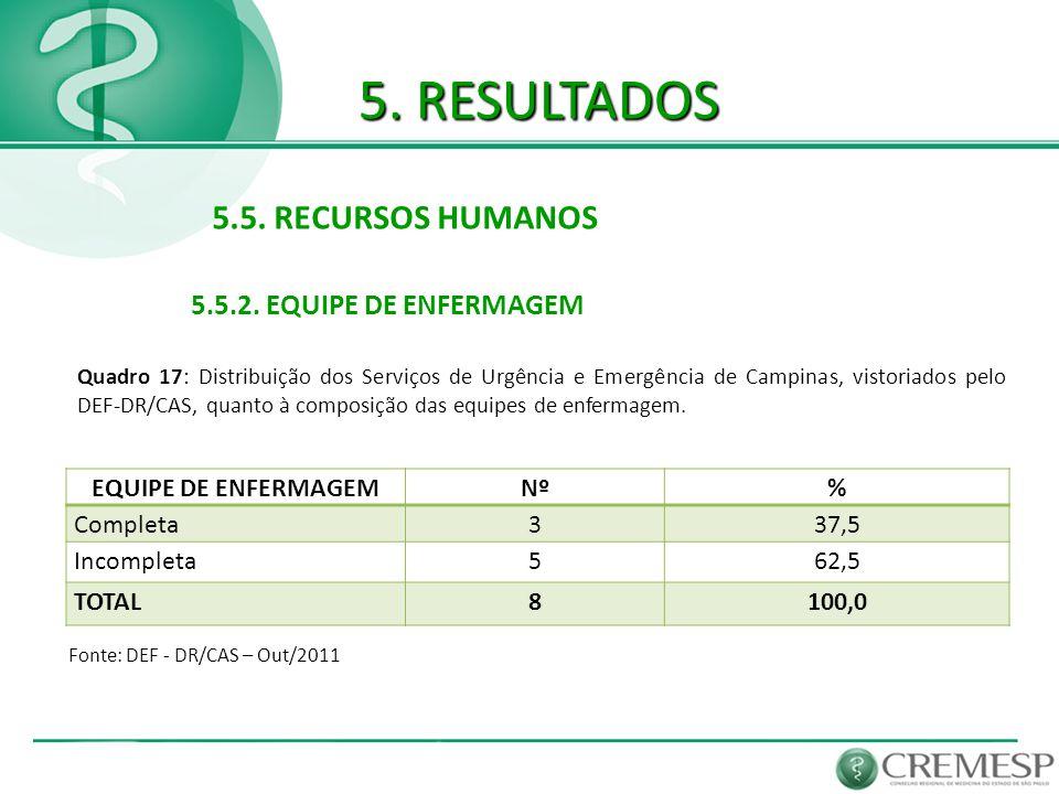 5. RESULTADOS 5.5. RECURSOS HUMANOS 5.5.2. EQUIPE DE ENFERMAGEM