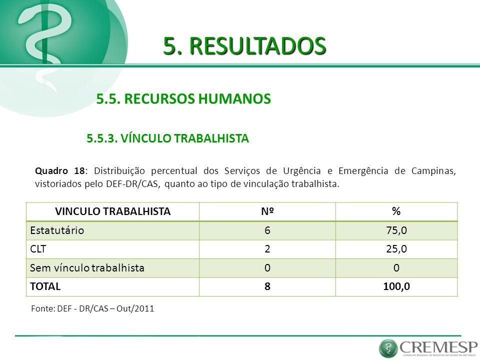 5. RESULTADOS 5.5. RECURSOS HUMANOS 5.5.3. VÍNCULO TRABALHISTA