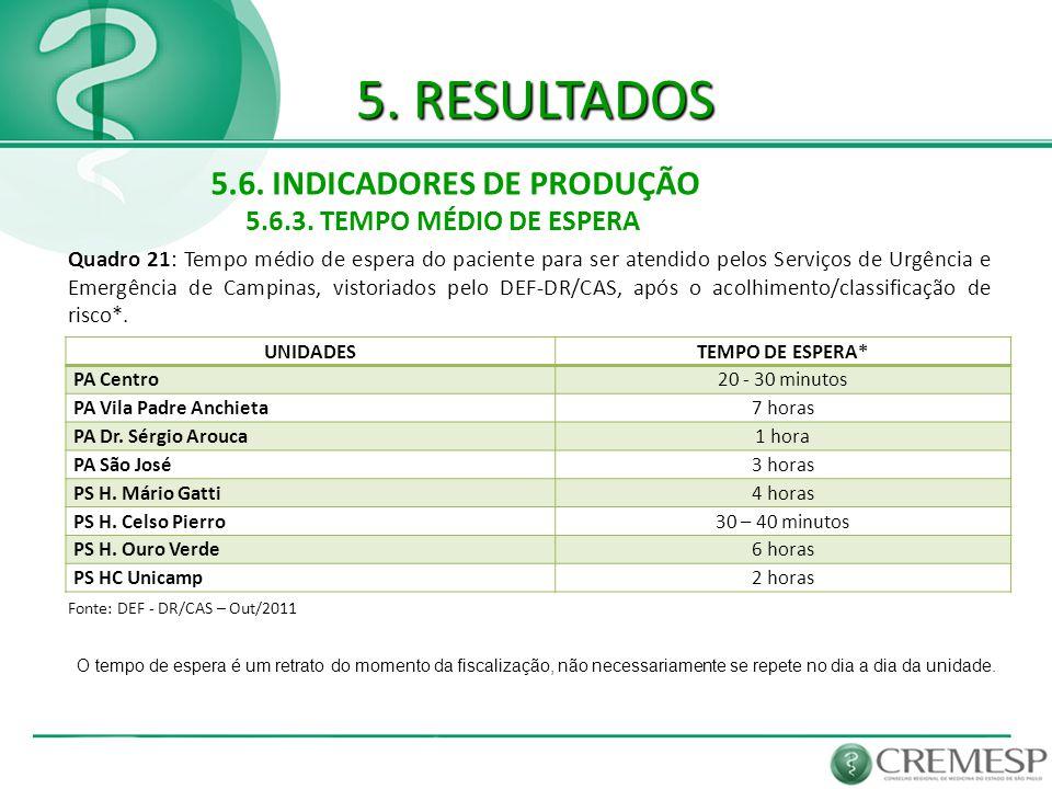 5. RESULTADOS 5.6. INDICADORES DE PRODUÇÃO