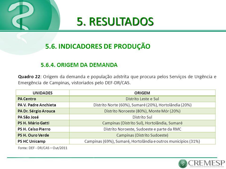 5. RESULTADOS 5.6. INDICADORES DE PRODUÇÃO 5.6.4. ORIGEM DA DEMANDA