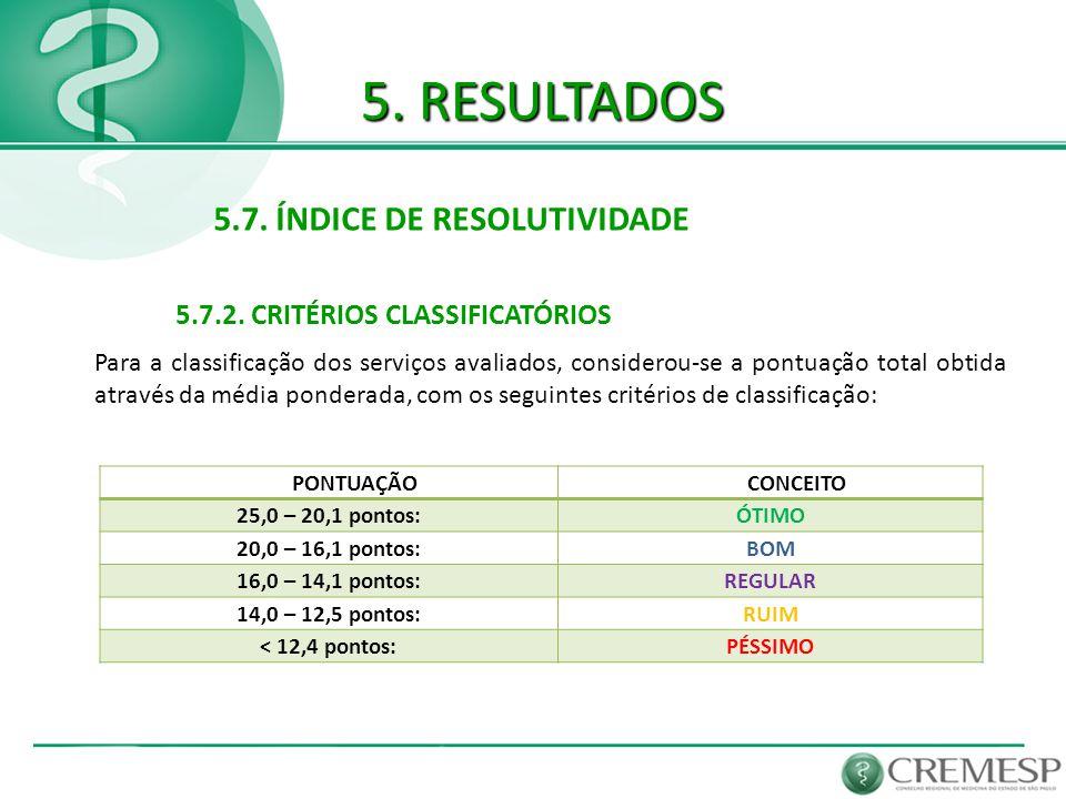5. RESULTADOS 5.7. ÍNDICE DE RESOLUTIVIDADE