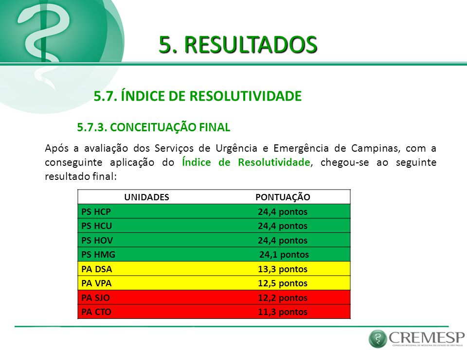 5. RESULTADOS 5.7. ÍNDICE DE RESOLUTIVIDADE 5.7.3. CONCEITUAÇÃO FINAL