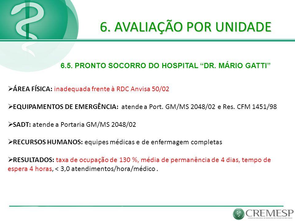 6. AVALIAÇÃO POR UNIDADE 6.5. PRONTO SOCORRO DO HOSPITAL DR. MÁRIO GATTI ÁREA FÍSICA: inadequada frente à RDC Anvisa 50/02.