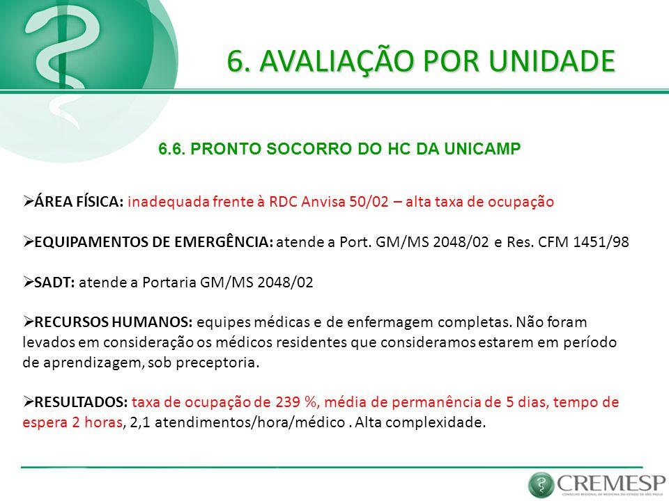 6. AVALIAÇÃO POR UNIDADE 6.6. PRONTO SOCORRO DO HC DA UNICAMP