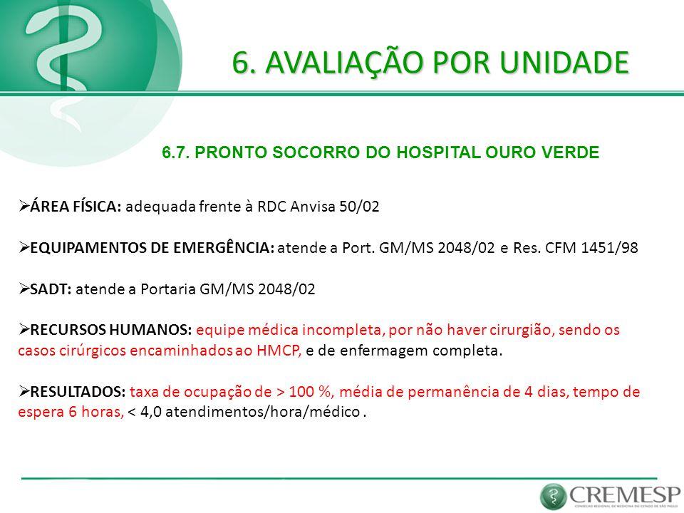 6. AVALIAÇÃO POR UNIDADE 6.7. PRONTO SOCORRO DO HOSPITAL OURO VERDE
