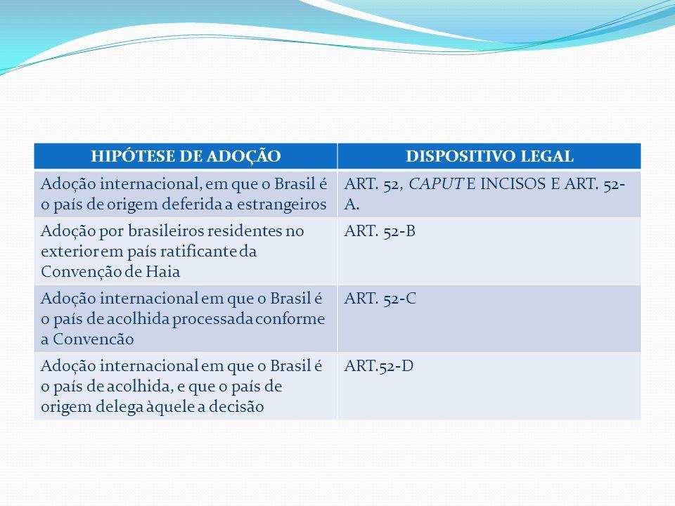 HIPÓTESE DE ADOÇÃO DISPOSITIVO LEGAL. Adoção internacional, em que o Brasil é o país de origem deferida a estrangeiros.
