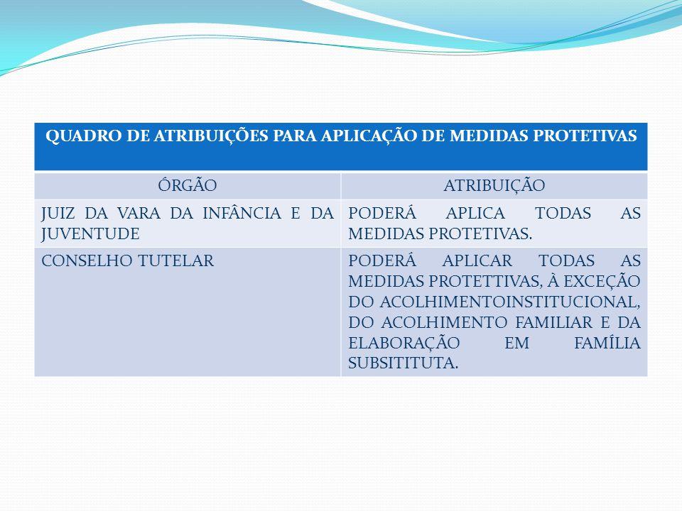 QUADRO DE ATRIBUIÇÕES PARA APLICAÇÃO DE MEDIDAS PROTETIVAS