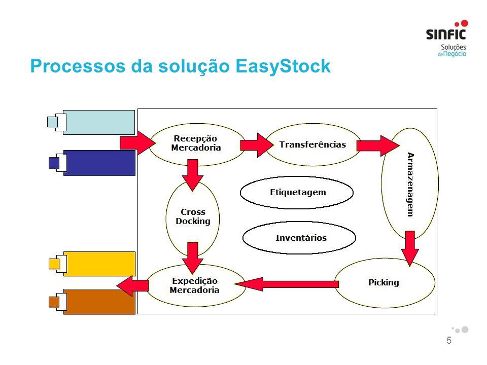 Processos da solução EasyStock