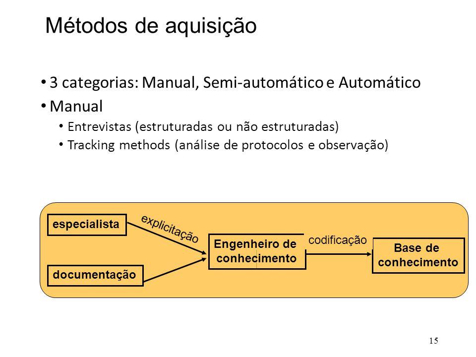 Métodos de aquisição 3 categorias: Manual, Semi-automático e Automático. Manual. Entrevistas (estruturadas ou não estruturadas)