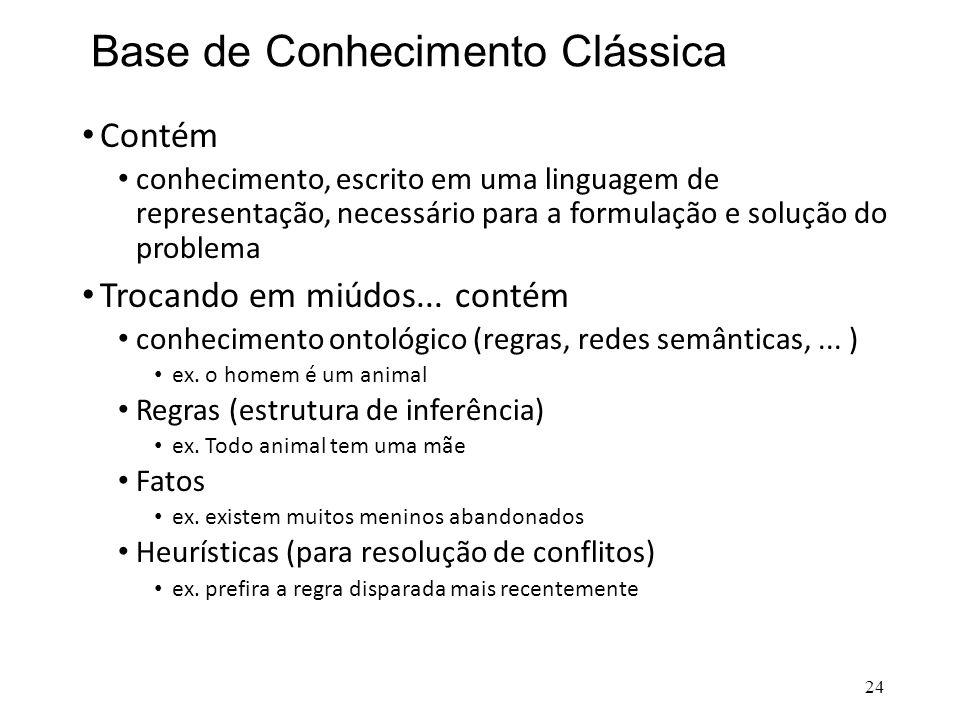 Base de Conhecimento Clássica