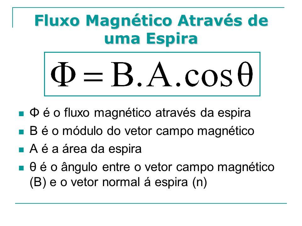 Fluxo Magnético Através de uma Espira
