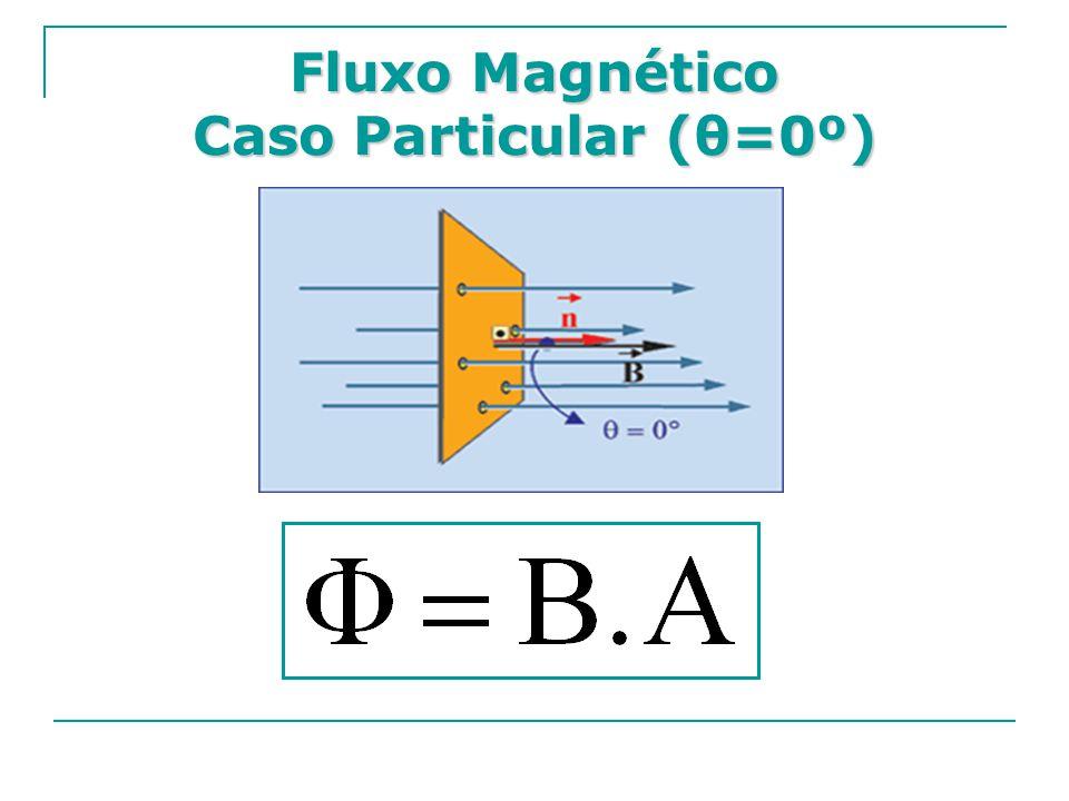 Fluxo Magnético Caso Particular (θ=0º)