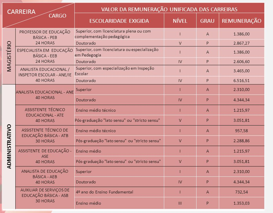 CARREIRA CARGO VALOR DA REMUNERAÇÃO UNIFICADA DAS CARREIRAS