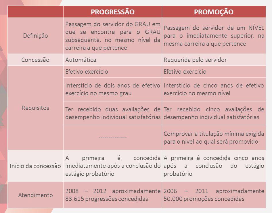 PROGRESSÃO PROMOÇÃO Definição