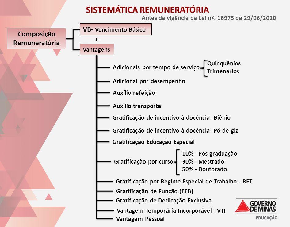 SISTEMÁTICA REMUNERATÓRIA Composição Remuneratória