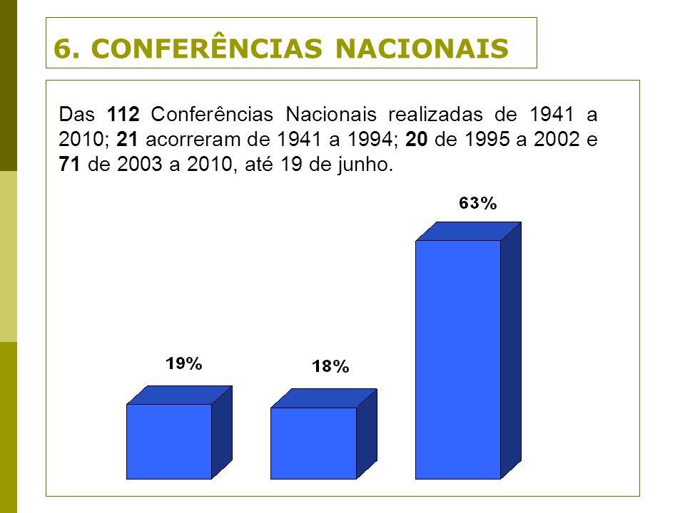 6. CONFERÊNCIAS NACIONAIS