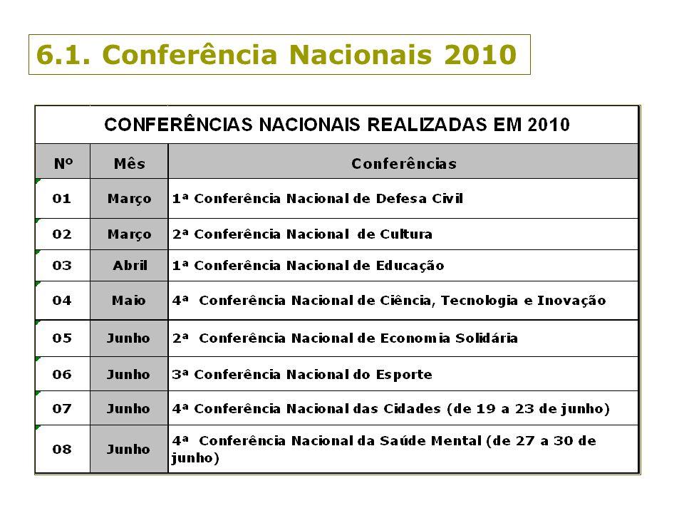 6.1. Conferência Nacionais 2010