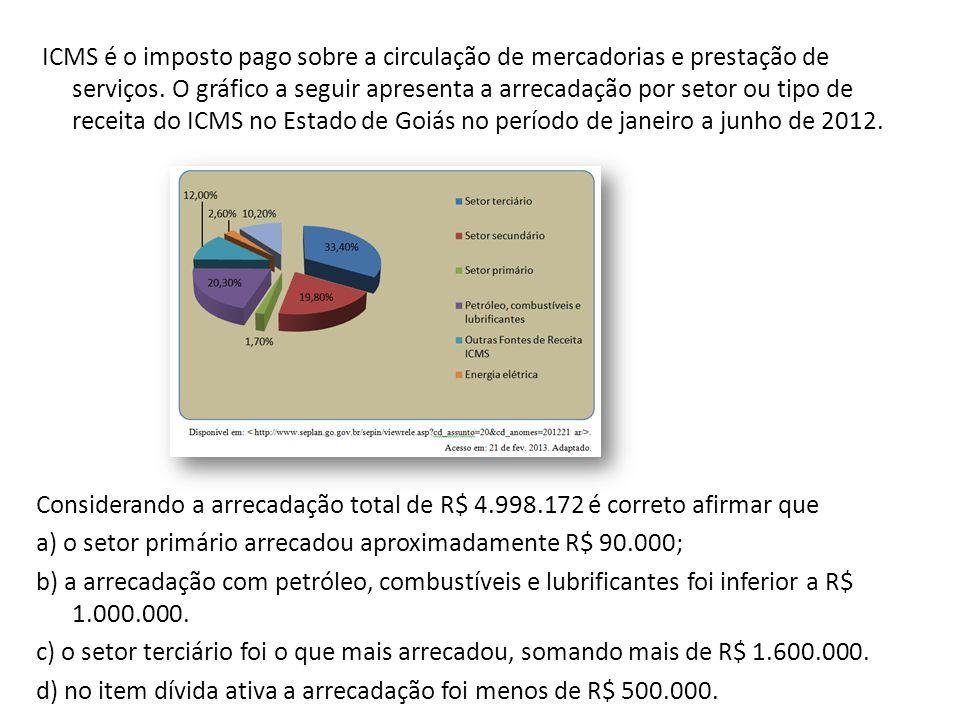 ICMS é o imposto pago sobre a circulação de mercadorias e prestação de serviços.