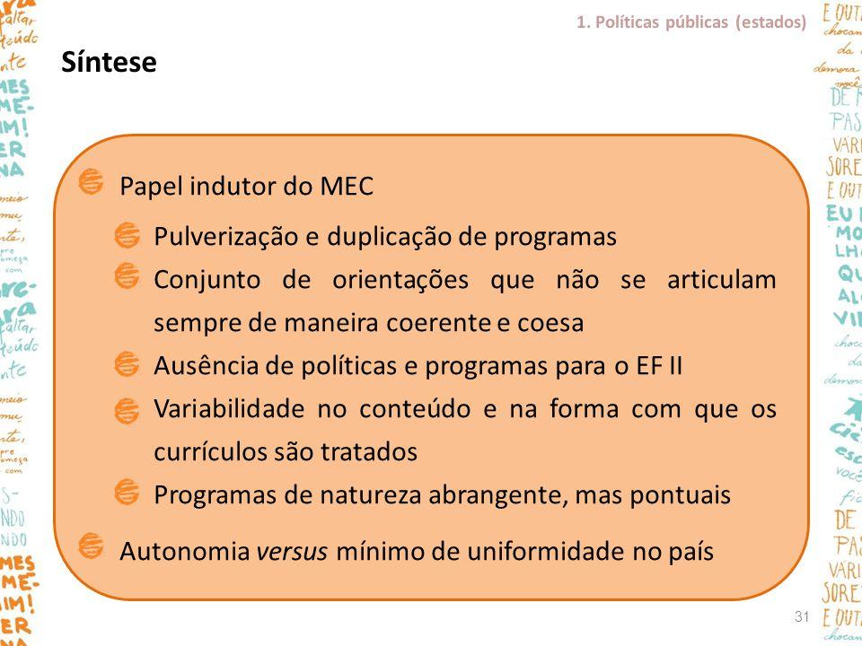 Síntese Papel indutor do MEC Pulverização e duplicação de programas