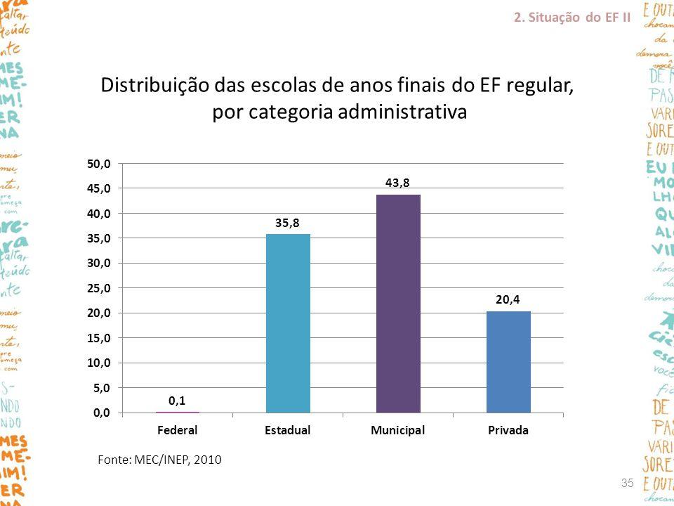 2. Situação do EF II Distribuição das escolas de anos finais do EF regular, por categoria administrativa.
