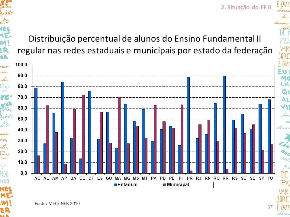 Distribuição percentual de alunos do Ensino Fundamental II