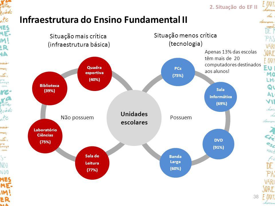 Infraestrutura do Ensino Fundamental II