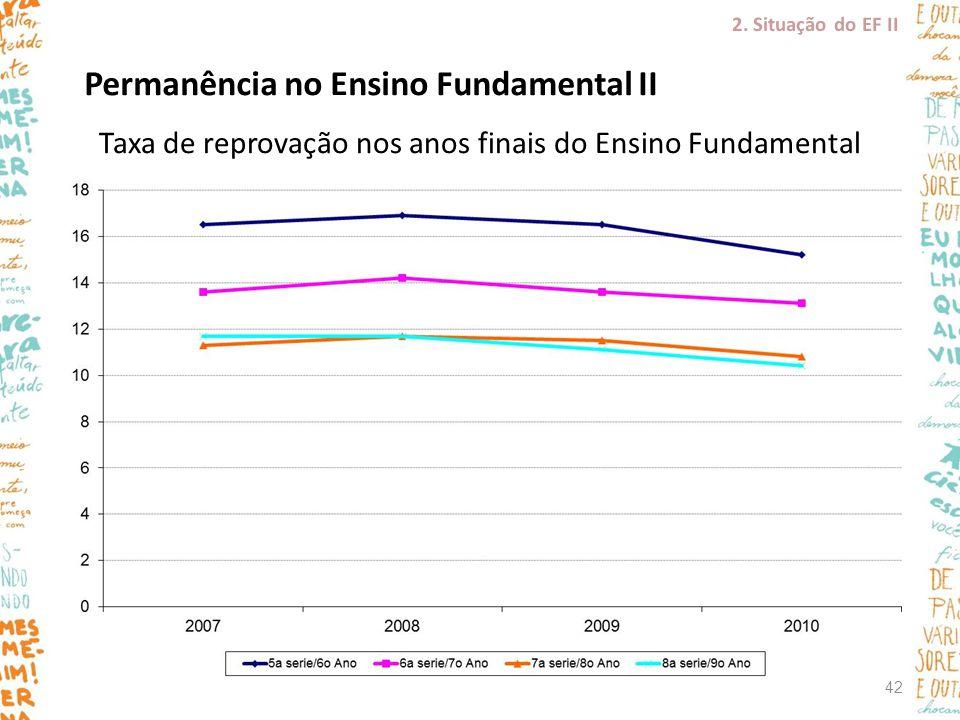 Taxa de reprovação nos anos finais do Ensino Fundamental