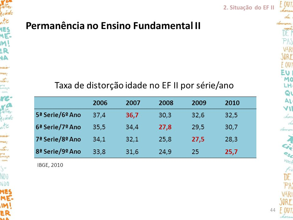 Taxa de distorção idade no EF II por série/ano
