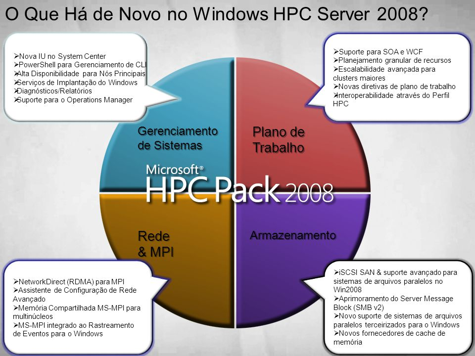 O Que Há de Novo no Windows HPC Server 2008