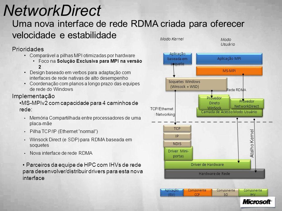 NetworkDirect Uma nova interface de rede RDMA criada para oferecer velocidade e estabilidade. Modo Usuário.