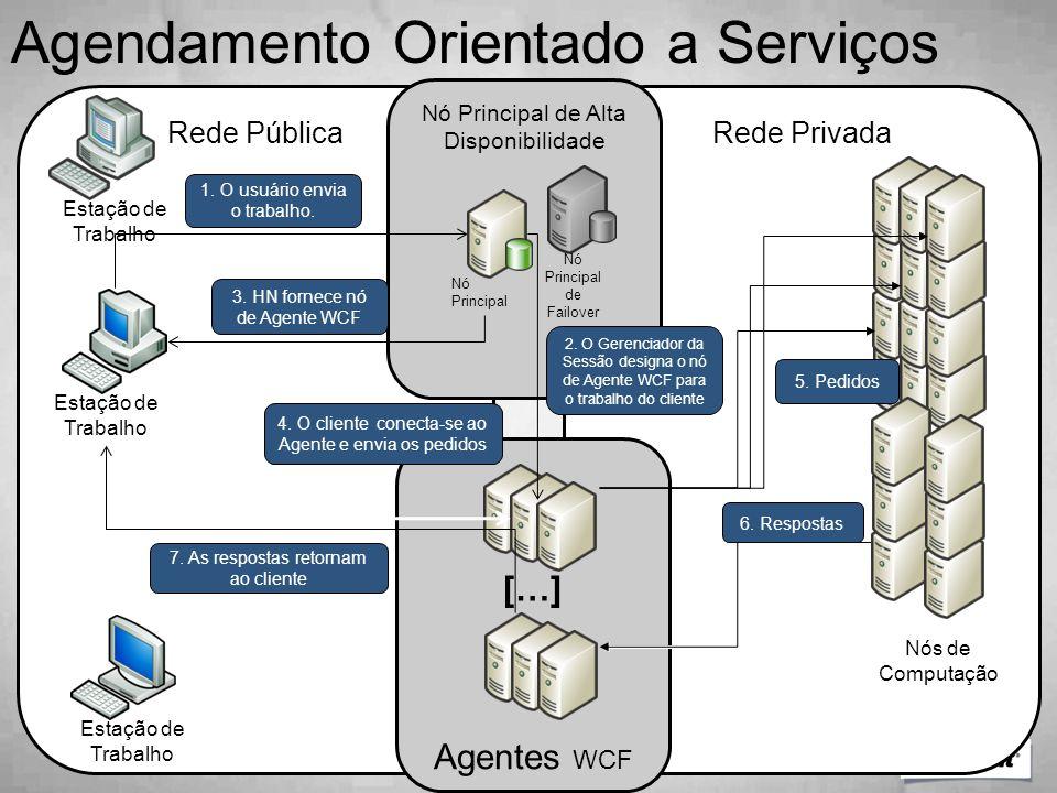 Agendamento Orientado a Serviços
