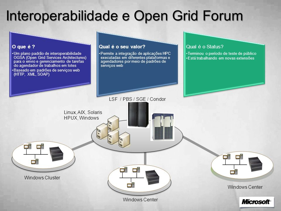 Interoperabilidade e Open Grid Forum