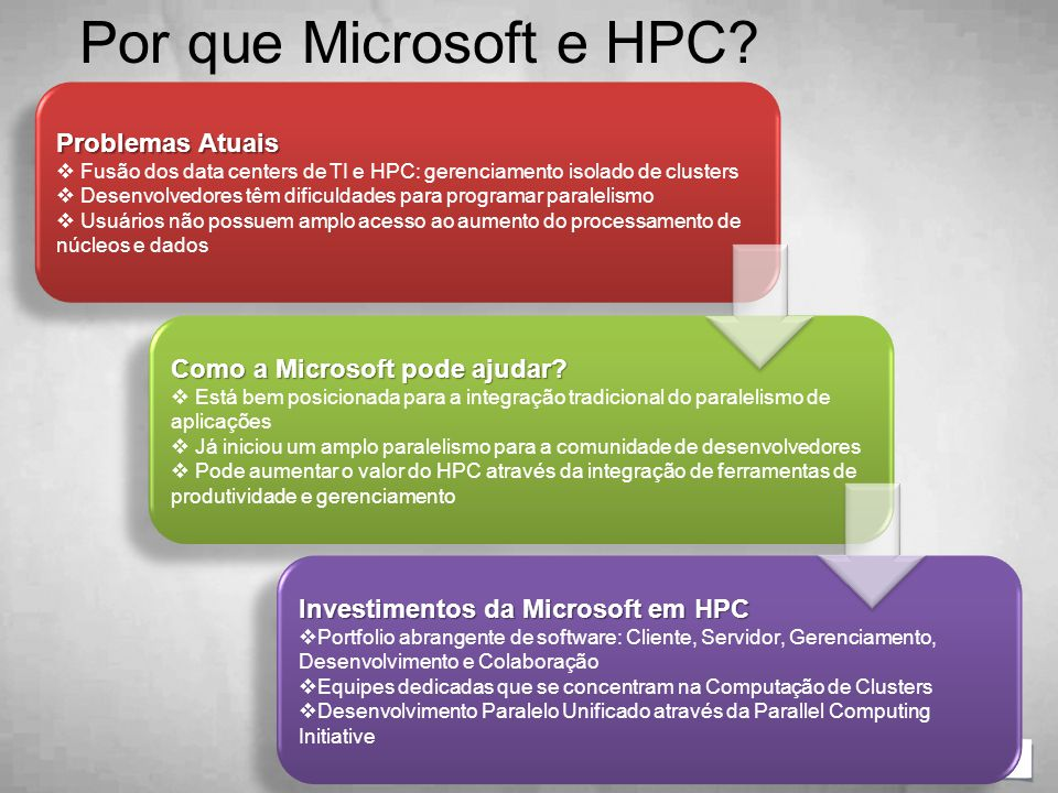 Por que Microsoft e HPC Problemas Atuais
