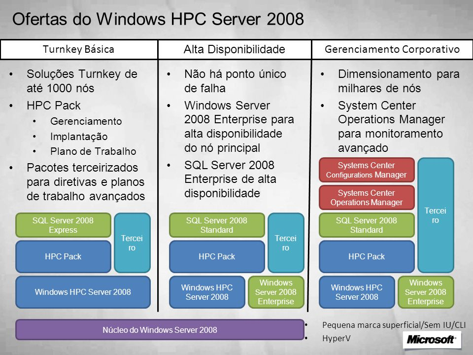 Ofertas do Windows HPC Server 2008