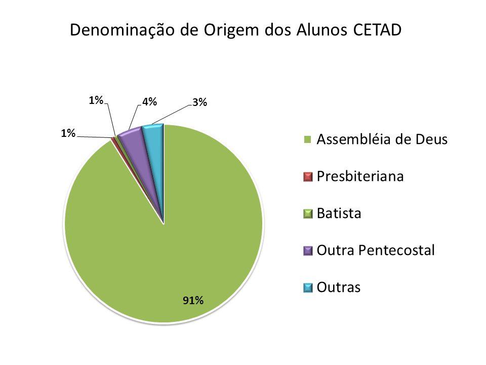 Denominação de Origem dos Alunos CETAD