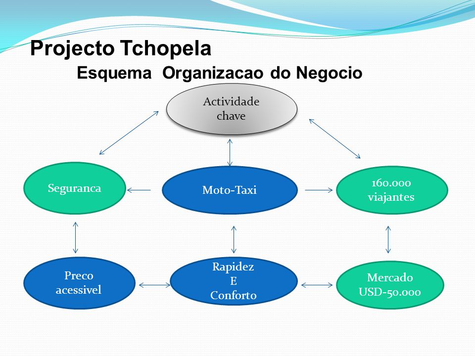 Projecto Tchopela Esquema Organizacao do Negocio Actividade chave