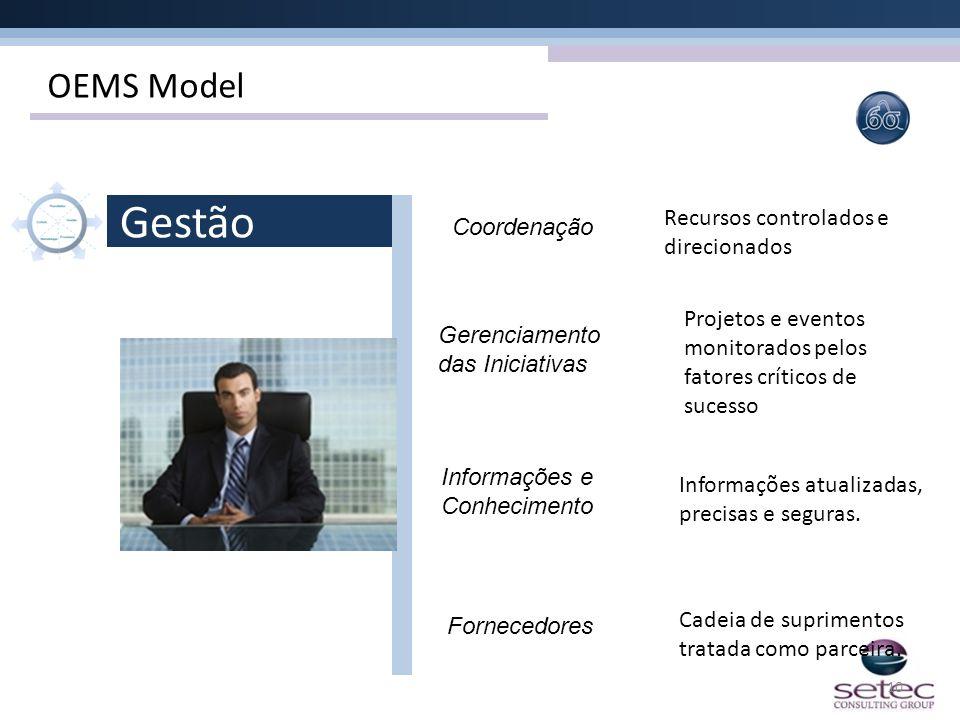 Gestão OEMS Model Recursos controlados e direcionados Coordenação