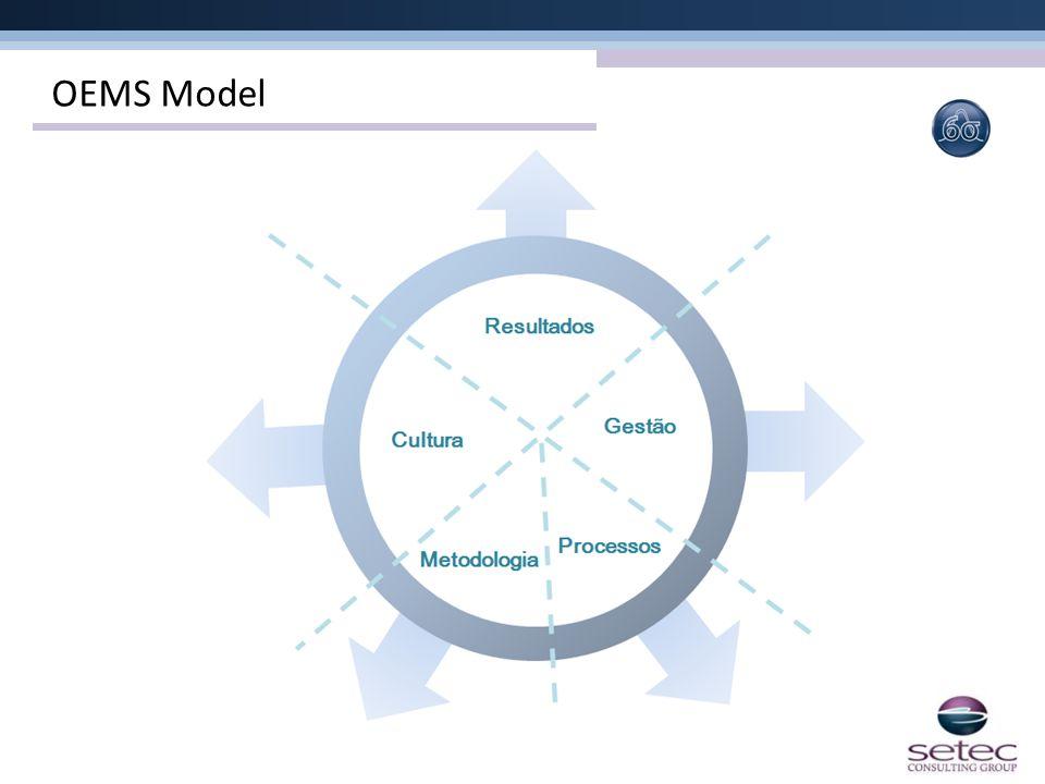 OEMS Model