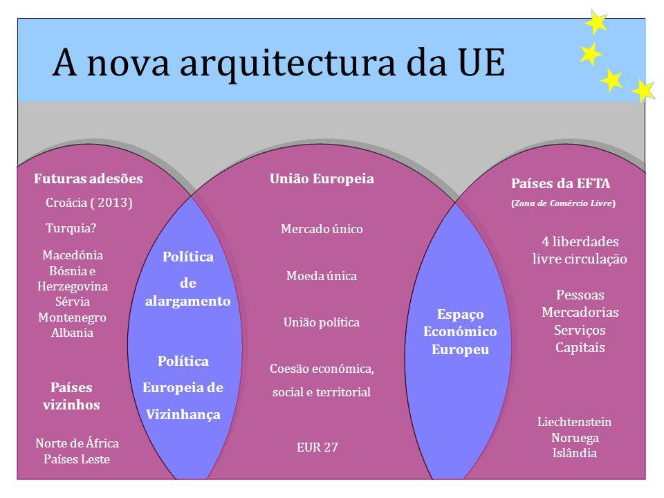 A nova arquitectura da UE