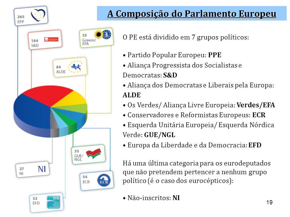 A Composição do Parlamento Europeu