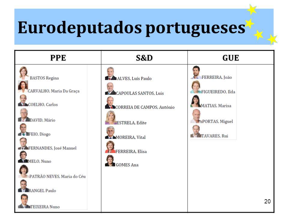 Eurodeputados portugueses